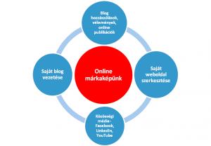 online márka